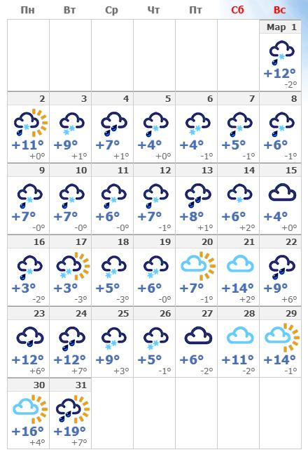 Мюнхенская погода в марте 2020 года.