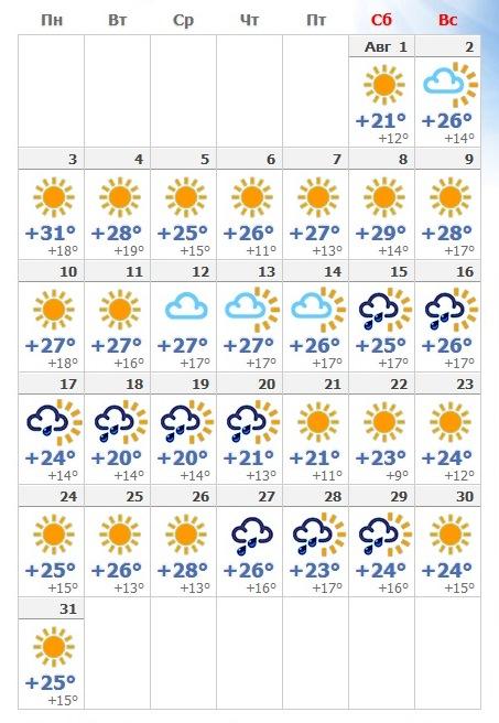 Прогноз погоды на август 2019 года.