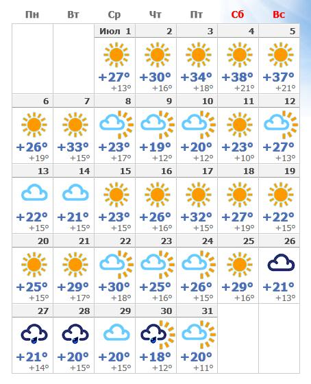 Погода в июльском Берлине в 2019 году.
